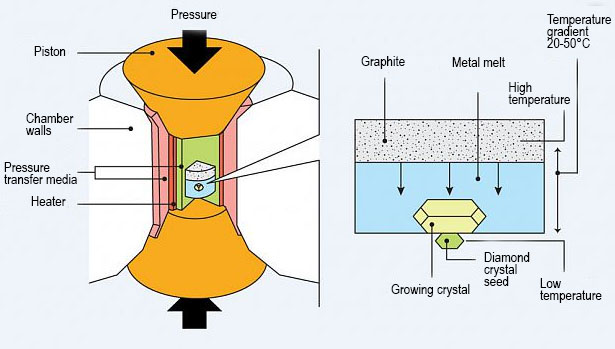 Synthetic diamond production flow-chart (HPHT)