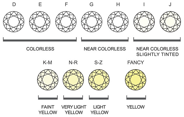 pradeep enterprise diamond-color-chart